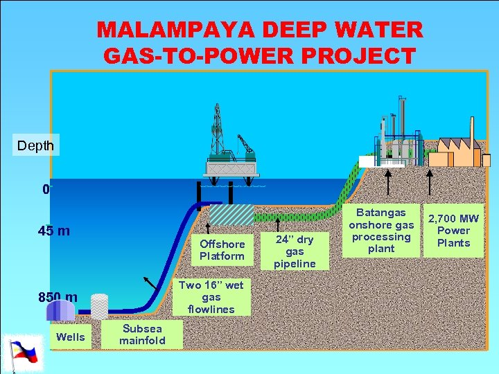 "MALAMPAYA DEEP WATER GAS-TO-POWER PROJECT Depth 0 45 m Offshore Platform Two 16"" wet"