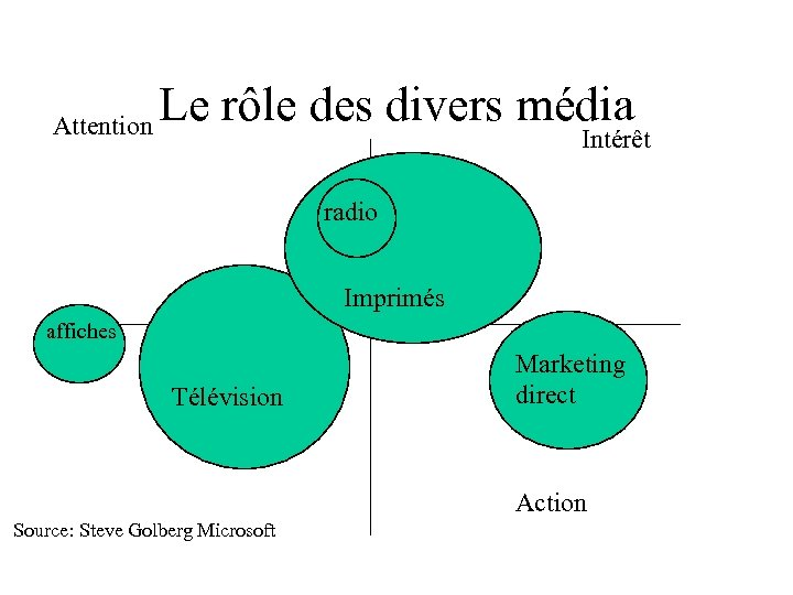 Attention Le rôle des divers média Intérêt radio Imprimés affiches Télévision Marketing direct Action