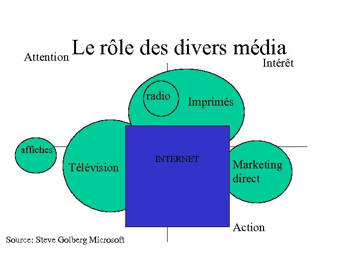 Attention Le rôle des divers média Intérêt radio affiches Télévision Imprimés INTERNET Marketing direct