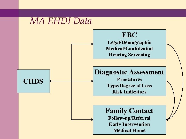 MA EHDI Data EBC Legal/Demographic Medical/Confidential Hearing Screening Diagnostic Assessment CHDS Procedures Type/Degree of