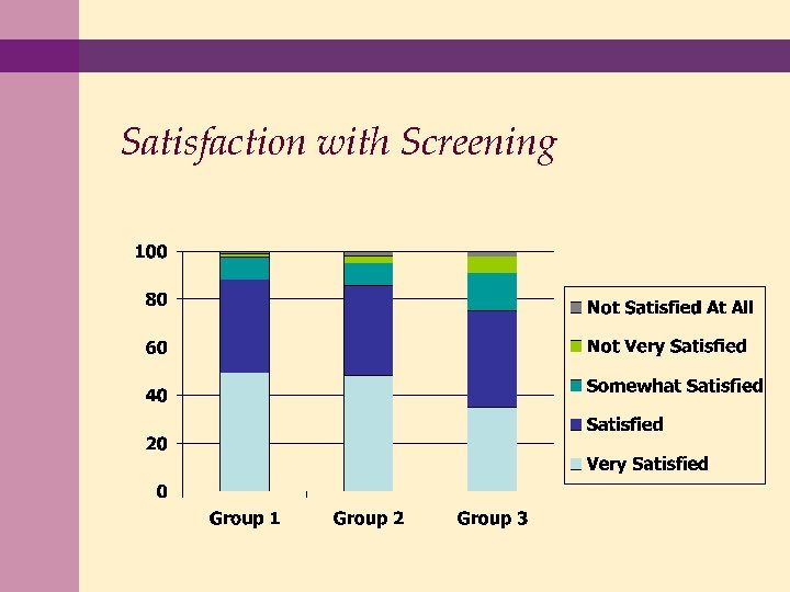 Satisfaction with Screening