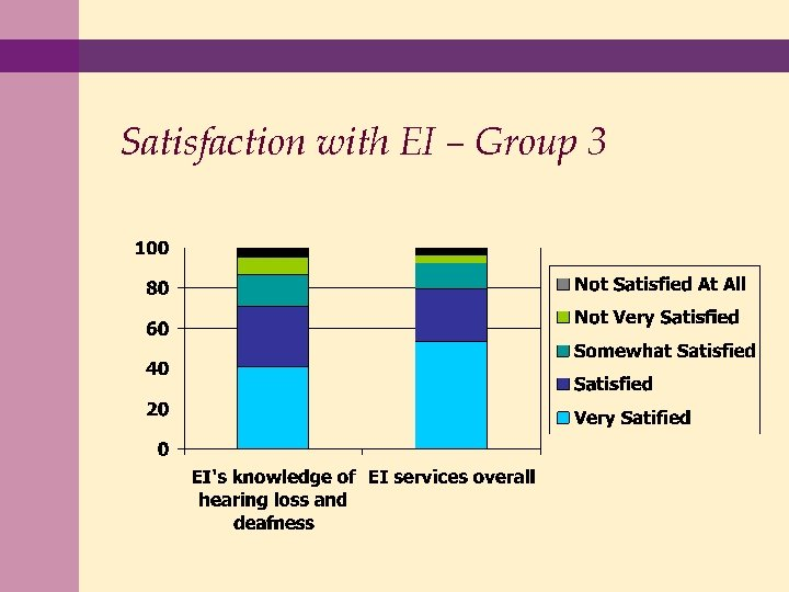 Satisfaction with EI – Group 3