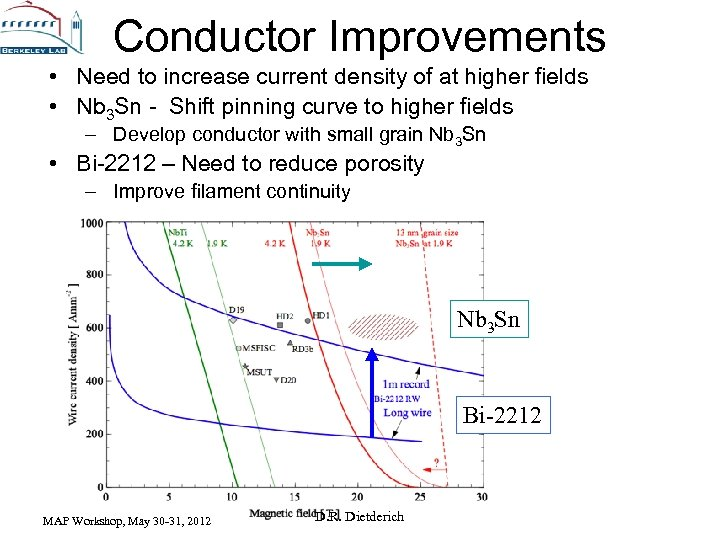 Conductor Improvements • Need to increase current density of at higher fields • Nb