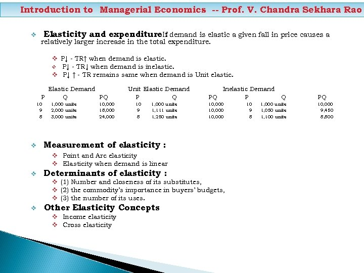 Introduction to Managerial Economics -- Prof. V. Chandra Sekhara Rao v Elasticity and expenditure.