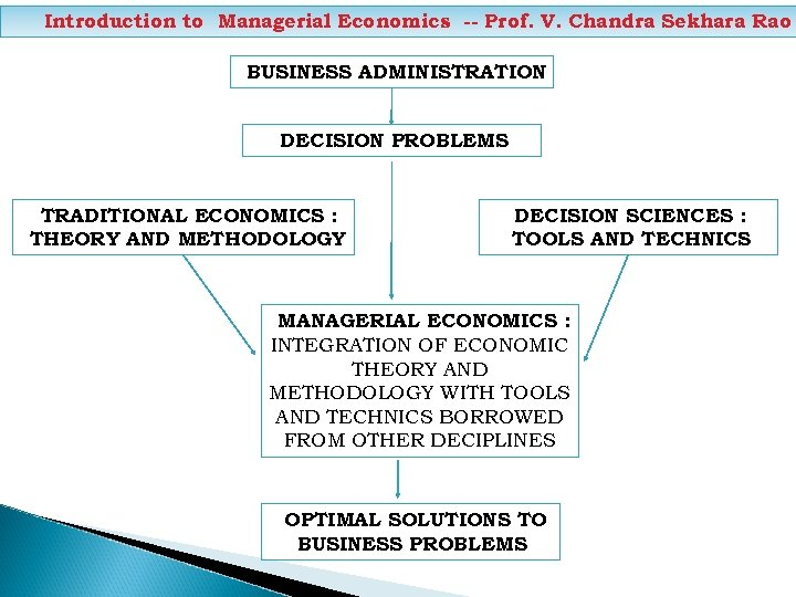 Introduction to Managerial Economics -- Prof. V. Chandra Sekhara Rao BUSINESS ADMINISTRATION DECISION PROBLEMS