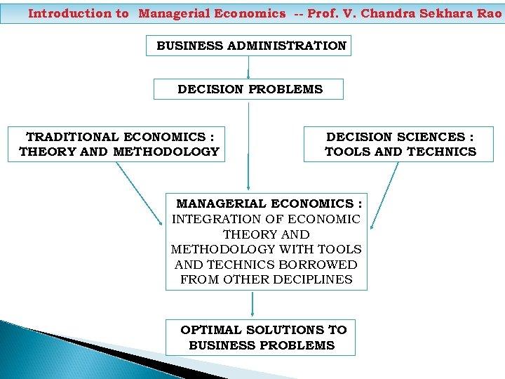 Introduction to Managerial Economics -- Prof. V. Chandra Sekhara Rao BUSINESS ADMINISTRATION DECISION PROBLEMS