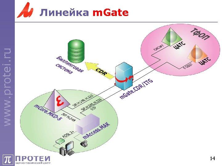www. protei. ru Линейка m. Gate π ПРОТЕЙ НАУЧНО-ТЕХНИЧЕСКИЙ ЦЕНТР 14