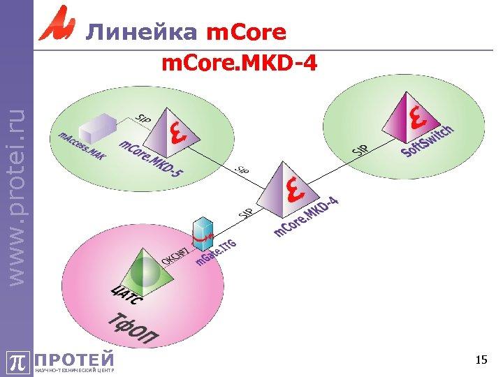 www. protei. ru Линейка m. Core. MKD-4 π ПРОТЕЙ НАУЧНО-ТЕХНИЧЕСКИЙ ЦЕНТР 15