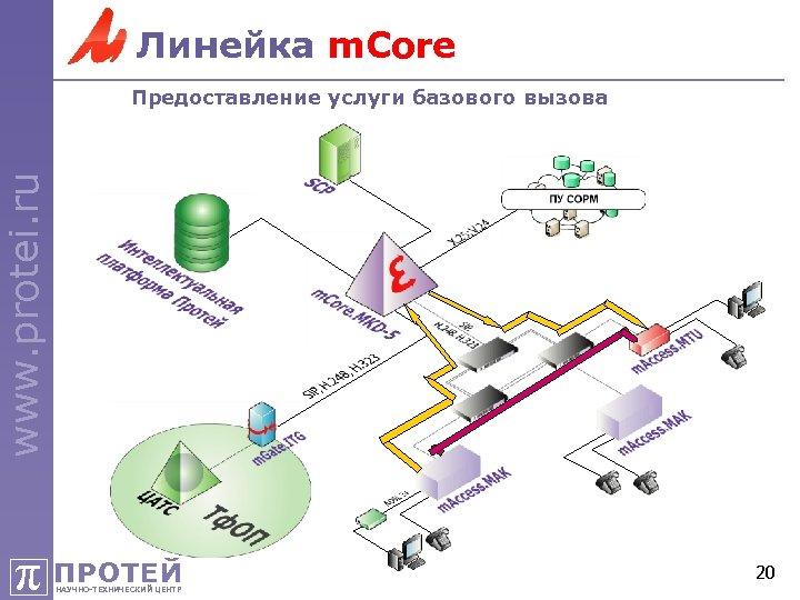 Линейка m. Core www. protei. ru Предоставление услуги базового вызова π ПРОТЕЙ НАУЧНО-ТЕХНИЧЕСКИЙ ЦЕНТР