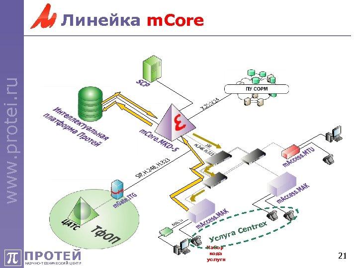 www. protei. ru Линейка m. Core rex π ПРОТЕЙ НАУЧНО-ТЕХНИЧЕСКИЙ ЦЕНТР ent а. C