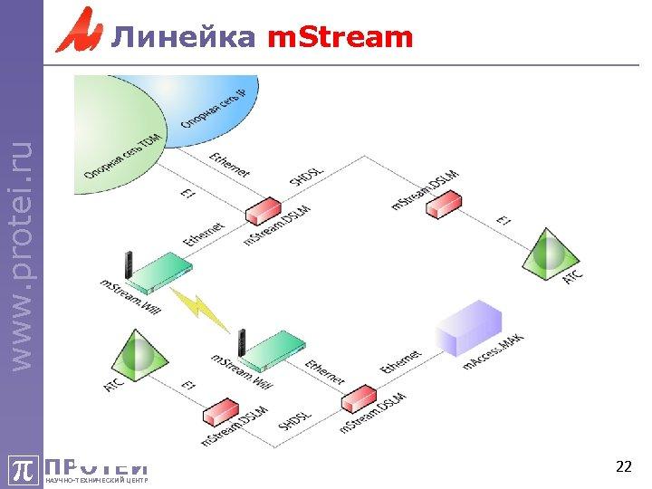 www. protei. ru Линейка m. Stream π ПРОТЕЙ НАУЧНО-ТЕХНИЧЕСКИЙ ЦЕНТР 22