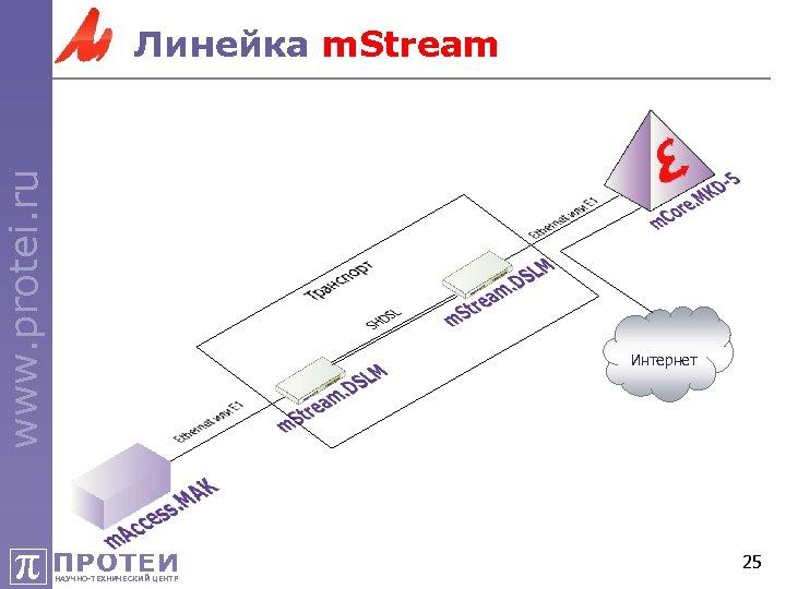 www. protei. ru Линейка m. Stream Интернет π ПРОТЕЙ НАУЧНО-ТЕХНИЧЕСКИЙ ЦЕНТР 25