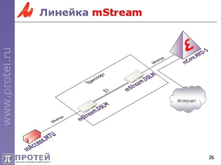 www. protei. ru Линейка m. Stream Интернет π ПРОТЕЙ НАУЧНО-ТЕХНИЧЕСКИЙ ЦЕНТР 26