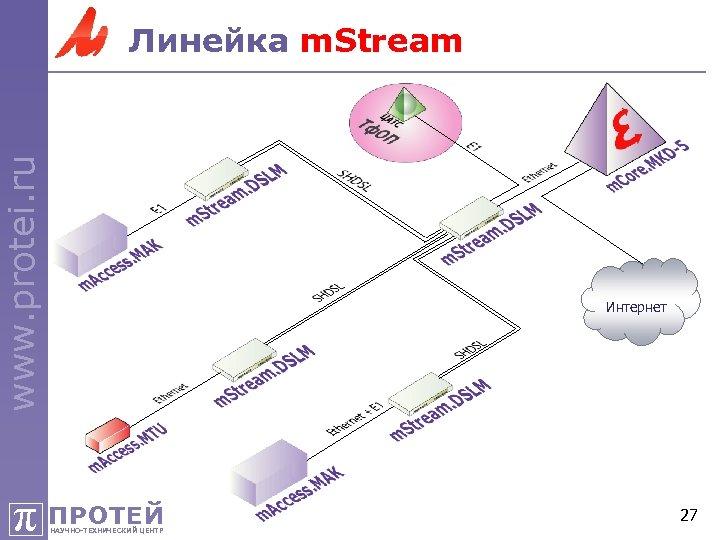 www. protei. ru Линейка m. Stream Интернет π ПРОТЕЙ НАУЧНО-ТЕХНИЧЕСКИЙ ЦЕНТР 27