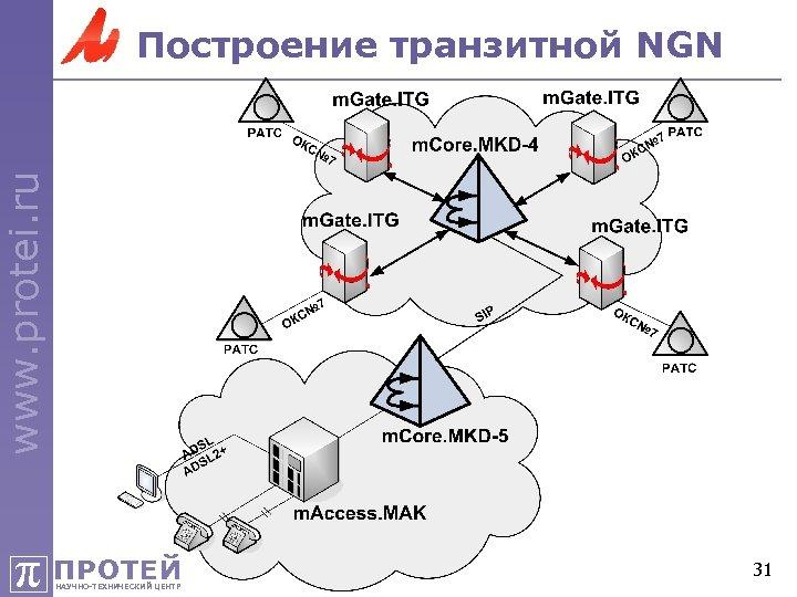 www. protei. ru Построение транзитной NGN π ПРОТЕЙ НАУЧНО-ТЕХНИЧЕСКИЙ ЦЕНТР 31