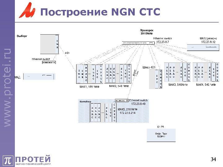 www. protei. ru Построение NGN СТС π ПРОТЕЙ НАУЧНО-ТЕХНИЧЕСКИЙ ЦЕНТР 34