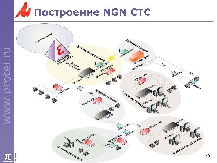 www. protei. ru Построение NGN СТС π ПРОТЕЙ НАУЧНО-ТЕХНИЧЕСКИЙ ЦЕНТР 36