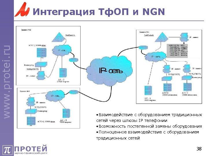 www. protei. ru Интеграция Тф. ОП и NGN • Взаимодействие с оборудованием традиционных сетей