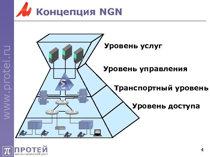Концепция NGN www. protei. ru Уровень услуг Уровень управления Транспортный уровень Уровень доступа π