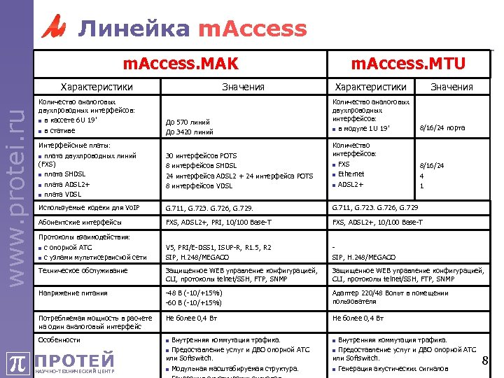 Линейка m. Access. MAK Характеристики Значения До 570 линий До 3420 линий Количество аналоговых