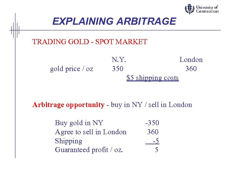 EXPLAINING ARBITRAGE TRADING GOLD - SPOT MARKET gold price / oz N. Y. 350