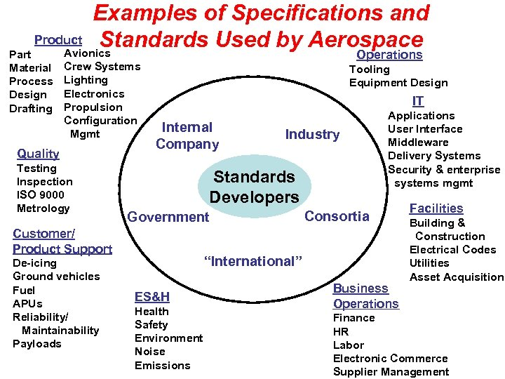 Examples of Specifications and Product Standards Used by Aerospace Avionics Part Material Process Design