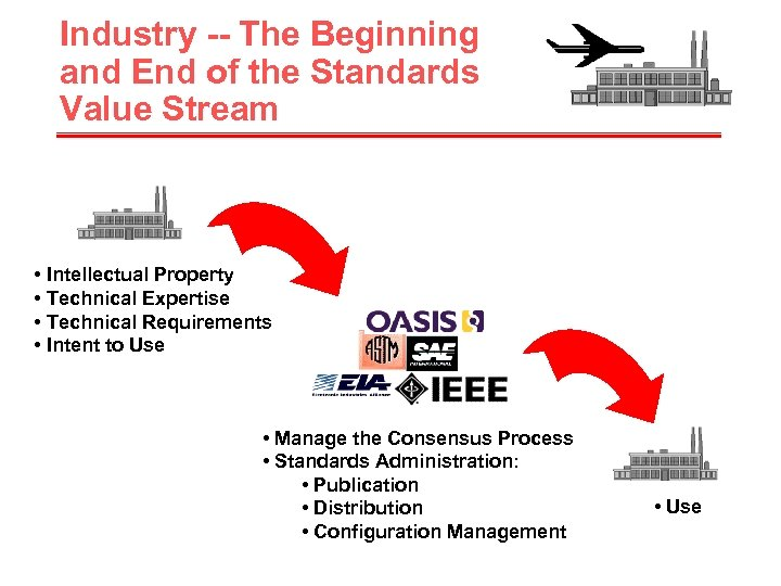 Industry -- The Beginning and End of the Standards Value Stream • Intellectual Property