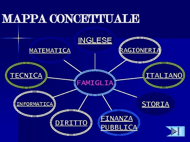 MAPPA CONCETTUALE INGLESE RAGIONERIA MATEMATICA TECNICA FAMIGLIA ITALIANO STORIA INFORMATICA DIRITTO FINANZA PUBBLICA