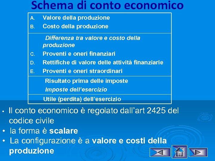 Schema di conto economico A. B. C. D. E. Valore della produzione Costo della
