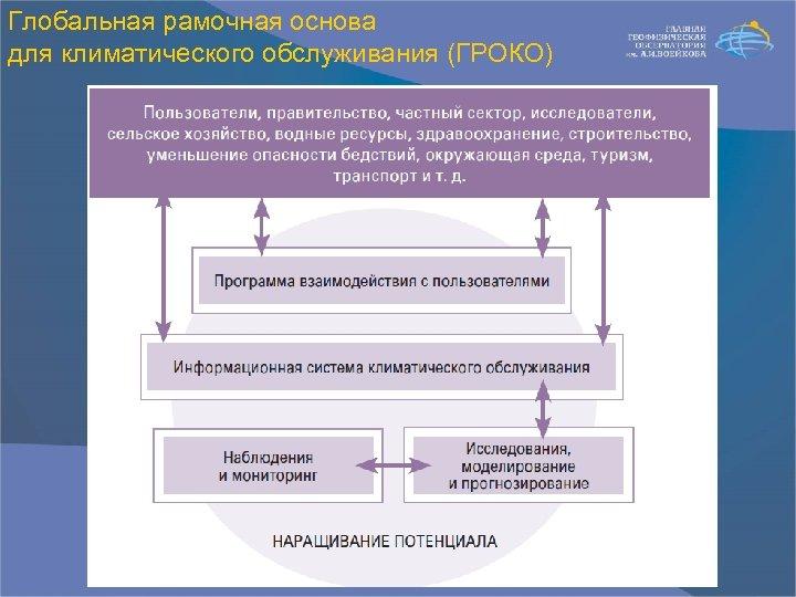 Глобальная рамочная основа для климатического обслуживания (ГРОКО)