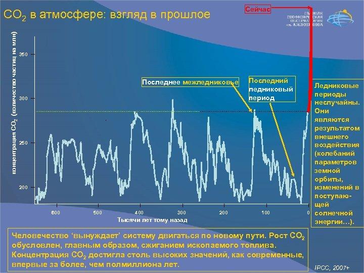 Сейчас концентрация СО 2 (количество частиц на млн) СО 2 в атмосфере: взгляд в