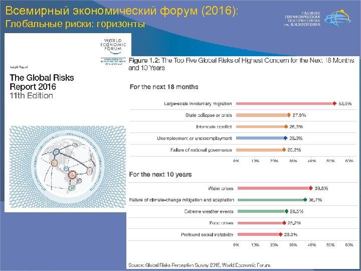 Всемирный экономический форум (2016): Глобальные риски: горизонты