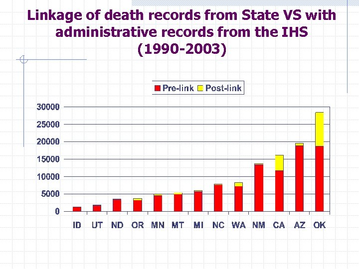 Linkage of death records from State VS with administrative records from the IHS (1990