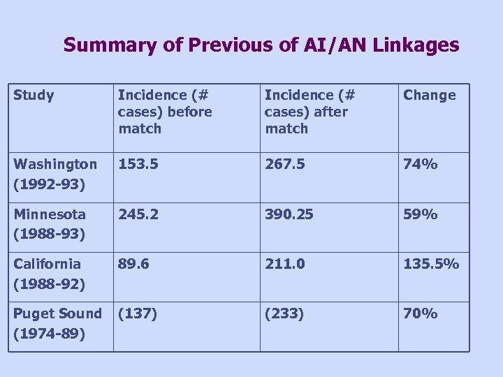 Summary of Previous of AI/AN Linkages Study Incidence (# cases) before match Incidence (#