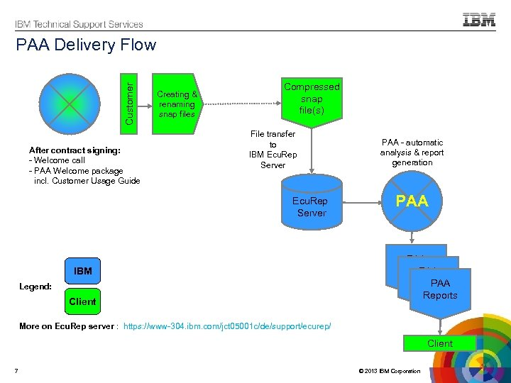 Customer PAA Delivery Flow After contract signing: - Welcome call - PAA Welcome package