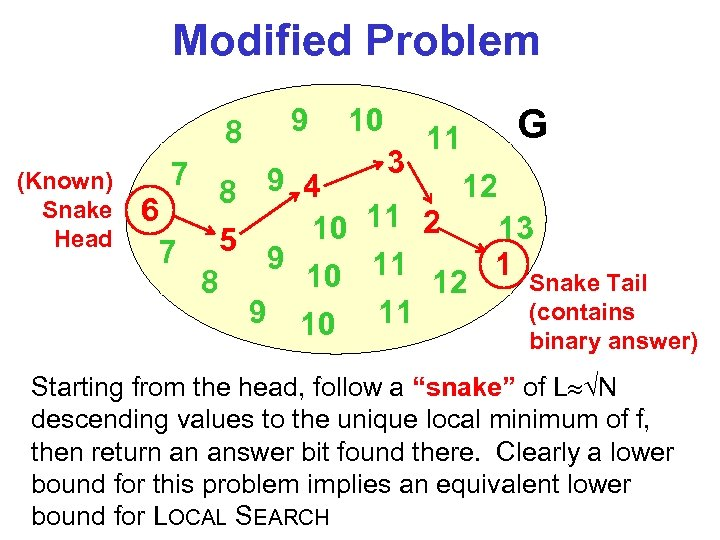 Modified Problem 8 (Known) Snake Head 7 9 10 3 11 G 12 8