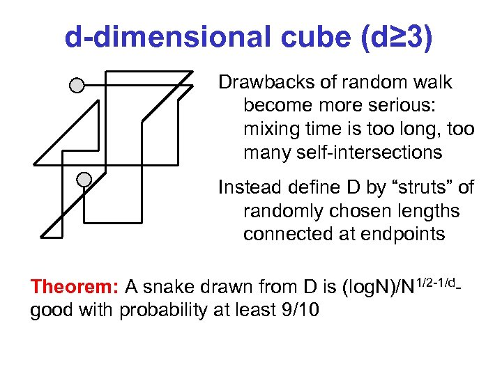 d-dimensional cube (d≥ 3) Drawbacks of random walk become more serious: mixing time is