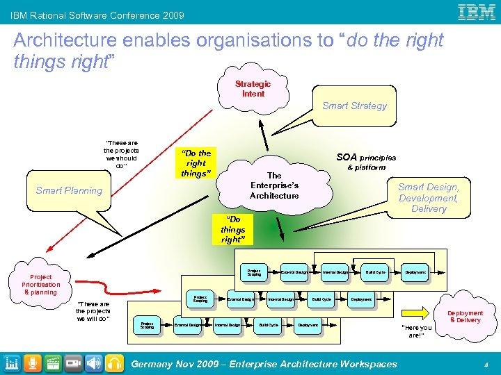 "IBM Rational Software Conference 2009 Architecture enables organisations to ""do the right things right"""