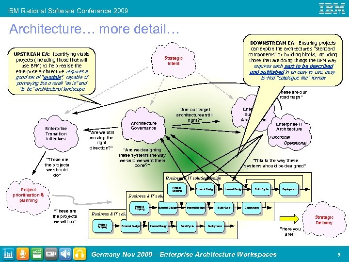 IBM Rational Software Conference 2009 Architecture… more detail… UPSTREAM EA: Identifying viable projects (including