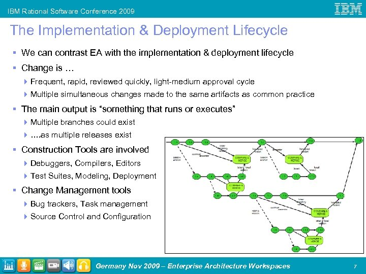 IBM Rational Software Conference 2009 The Implementation & Deployment Lifecycle § We can contrast
