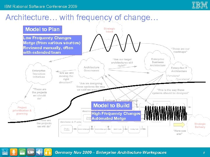 IBM Rational Software Conference 2009 Architecture… with frequency of change… Model to Plan Low