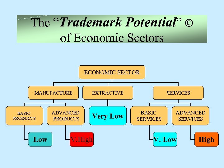 """The """"Trademark Potential"""" © of Economic Sectors ECONOMIC SECTOR MANUFACTURE BASIC PRODUCTS Low ADVANCED"""