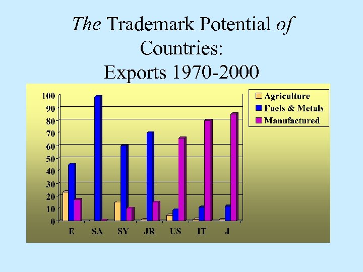 The Trademark Potential of Countries: Exports 1970 -2000