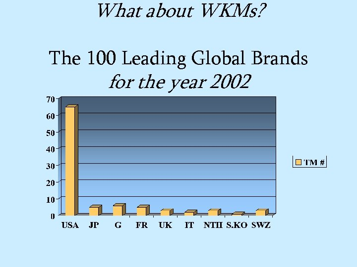 What about WKMs? The 100 Leading Global Brands for the year 2002