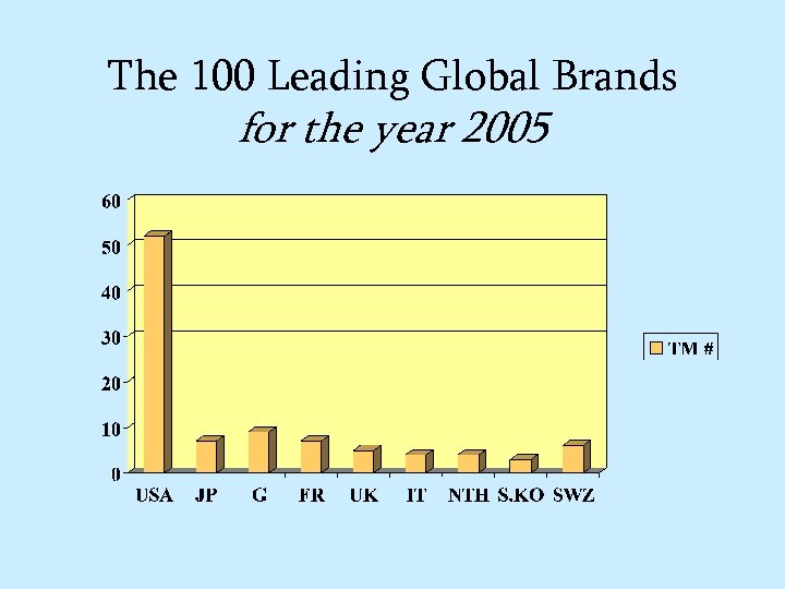 The 100 Leading Global Brands for the year 2005