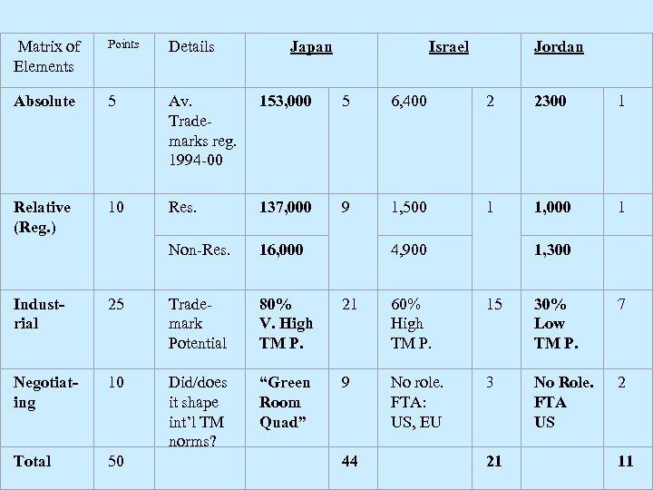 Matrix of Elements Points Details Absolute 5 Av. Trademarks reg. 1994 -00 153,