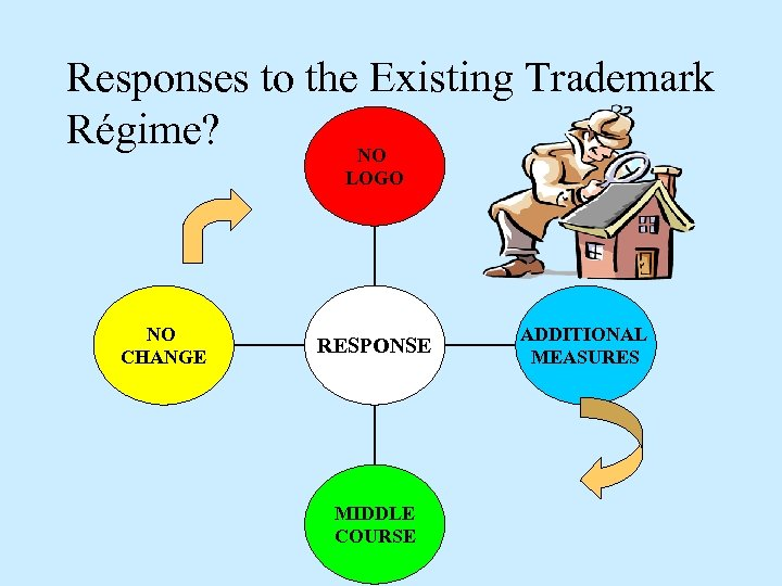 Responses to the Existing Trademark Régime? NO LOGO NO CHANGE RESPONSE MIDDLE COURSE ADDITIONAL