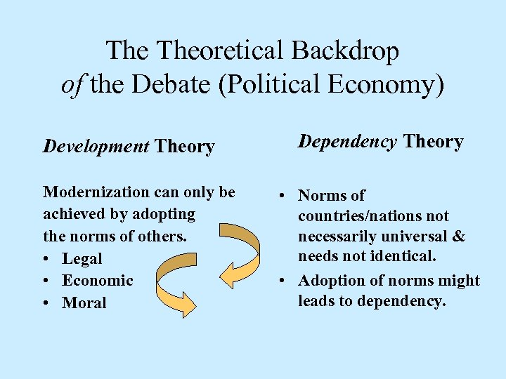 The Theoretical Backdrop of the Debate (Political Economy) Development Theory Modernization can only be