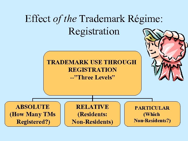 """Effect of the Trademark Régime: Registration TRADEMARK USE THROUGH REGISTRATION --""""Three Levels"""" ABSOLUTE (How"""