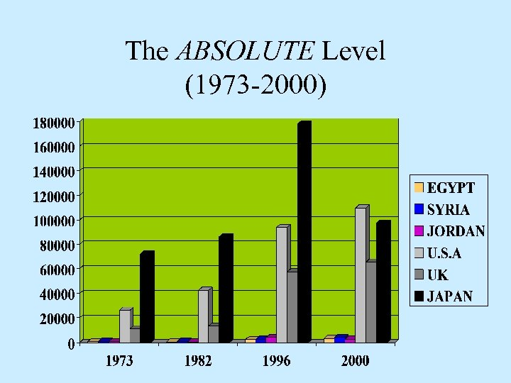 The ABSOLUTE Level (1973 -2000)